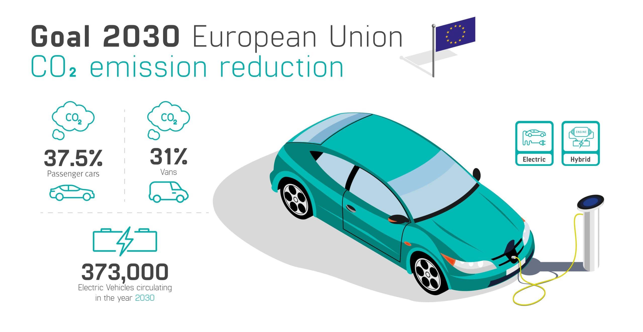 reducción-emisiones-co2-coche-inglés-min-scaled