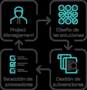 icono ejecución proyectos reducido m2